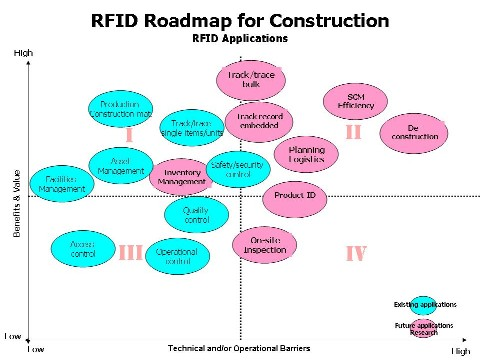 Roadmap for RFID Applications to Construction Industry