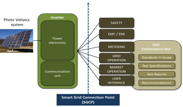 Smart Grid - CP PV example
