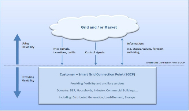 Smart Grid - Connection Point