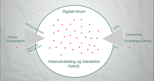 CBI, Post Danmark case - illustration af visionen for konceptet