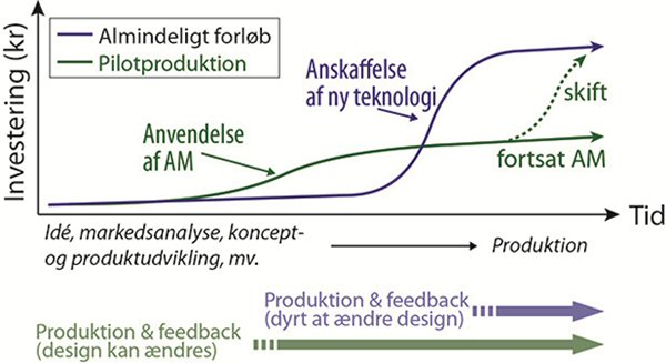 Additive Manufacturing - Diagram