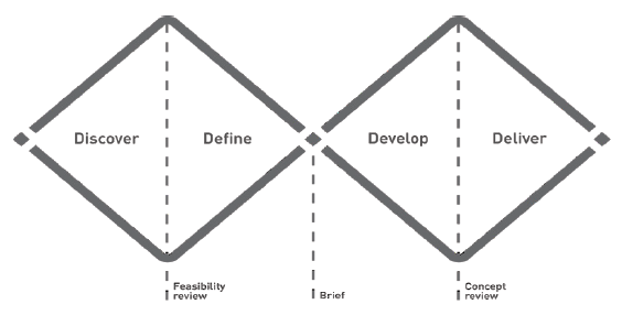 Her ser du design thinking-modellen double diamond.