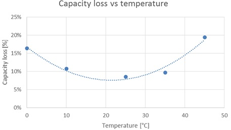 kapacitetstab vs temperatur batterividencenter