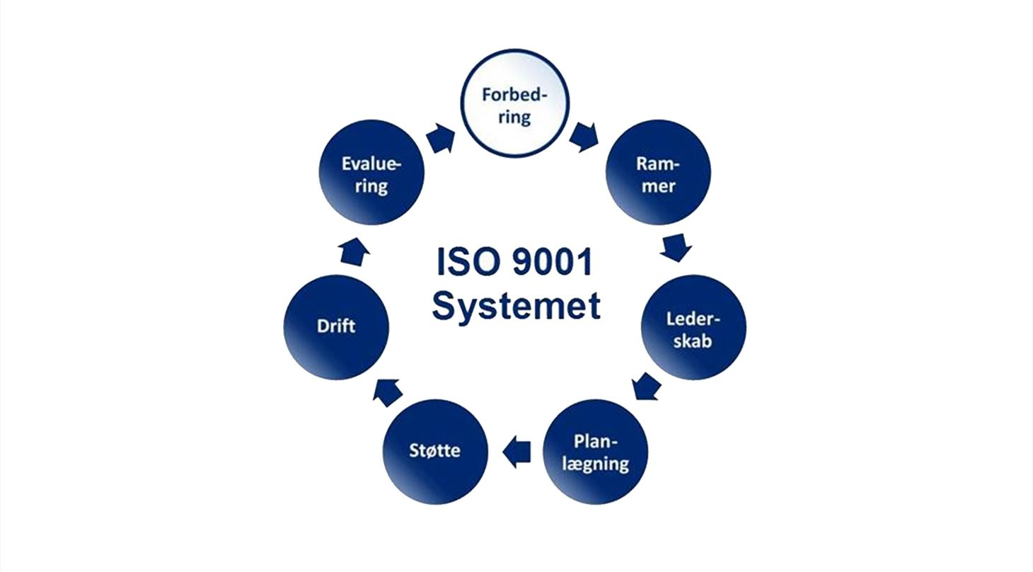 ISO 9001-systemet