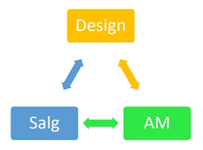 Design-Salg-AM