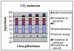 Graf over CO2 emission fra letklinker - LCA